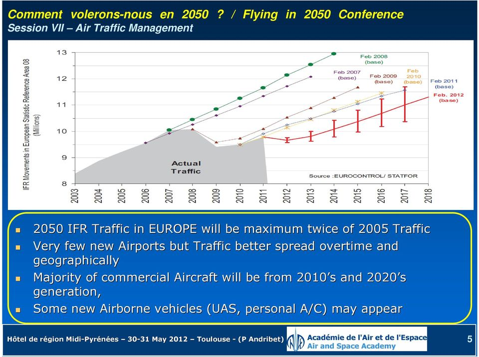 maximum twice of 2005 Traffic Very few new Airports but Traffic better spread overtime and