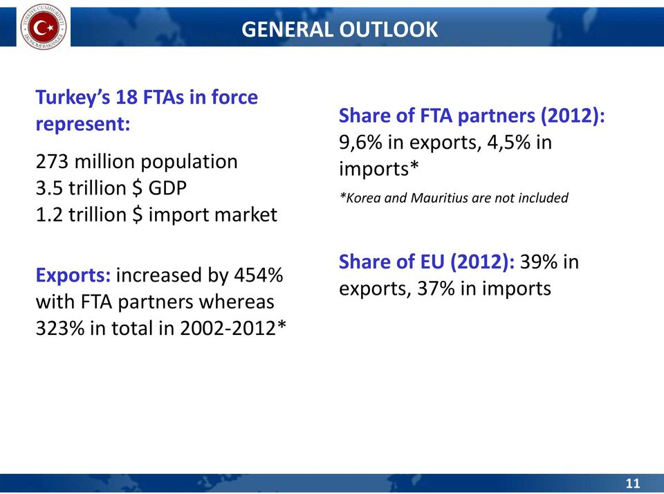 2 trillion $ import market Exports: increased by 454% with FTA partners whereas 323% in