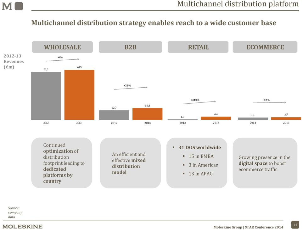 Continued optimization of distribution footprint leading to dedicated platforms by country An efficient and effective mixed