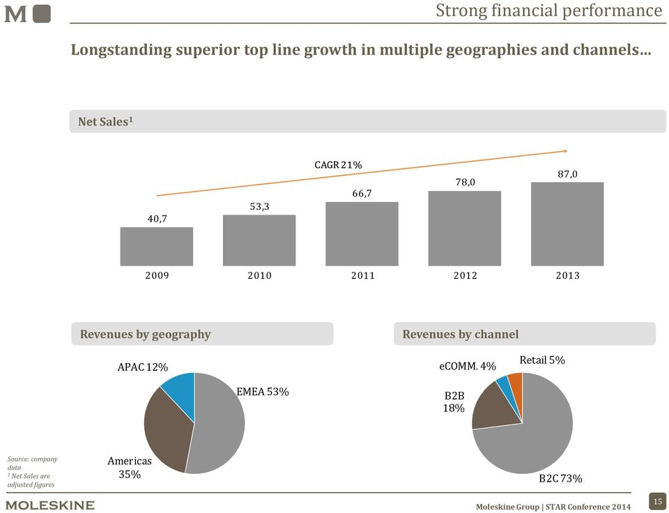 2011 2012 2013 Revenues by geography Revenues by channel APAC 12% ecomm.