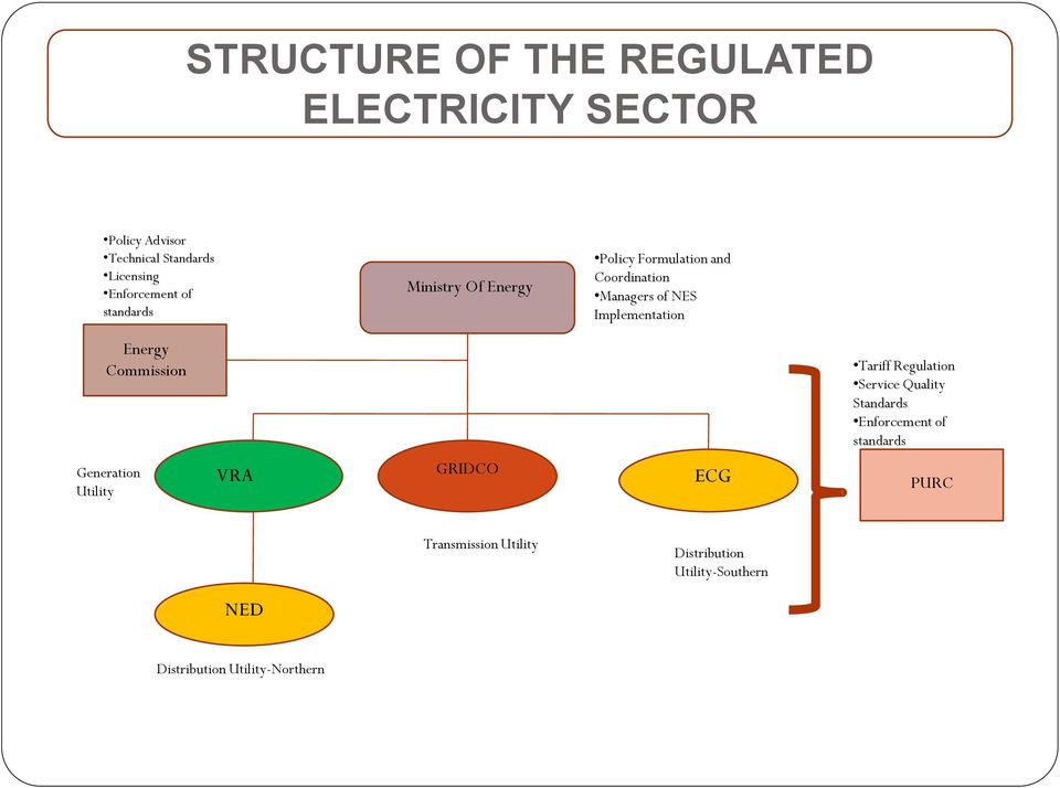 Energy Commission Tariff Regulation Service Quality Standards Enforcement of standards Generation