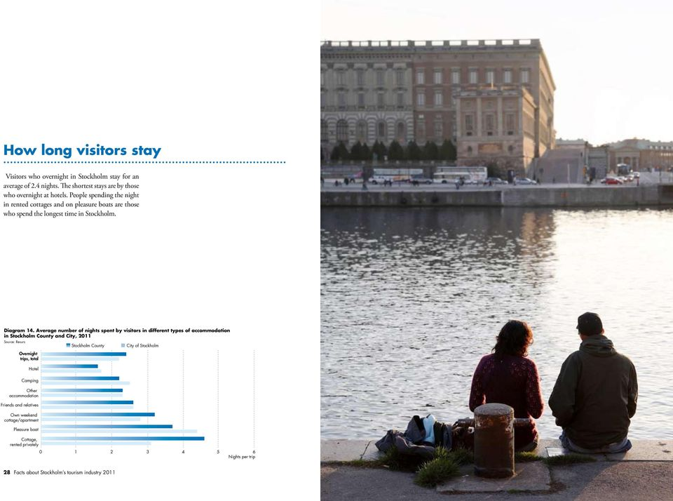 Average number of nights spent by visitors in different types of accommodation in Stockholm County and City, 211 Stockholm County City of Stockholm Overnight trips, total