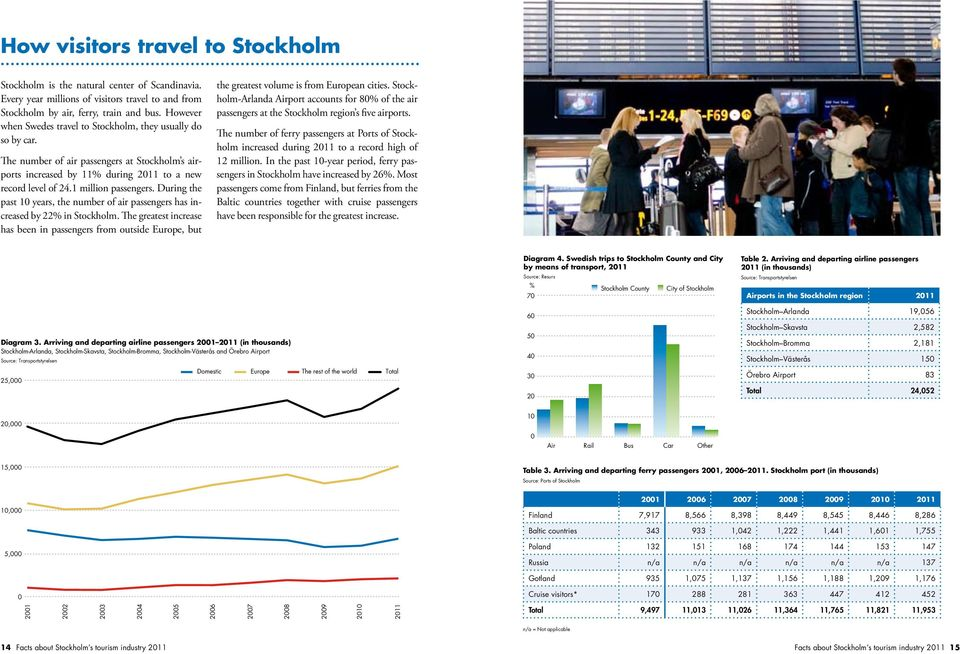 During the past 1 years, the number of air passengers has increased by 22% in Stockholm.