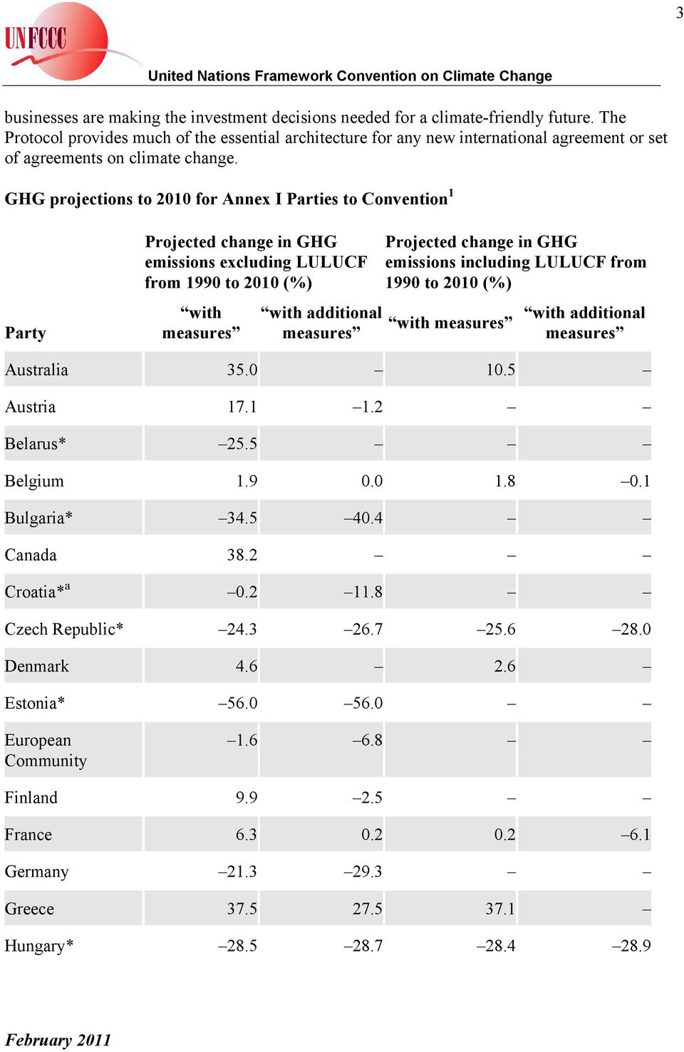 GHG projections to 2010 for Annex I Parties to Convention 1 Party Projected change in GHG emissions excluding LULUCF from 1990 to 2010 (%) with measures with additional measures Projected change in
