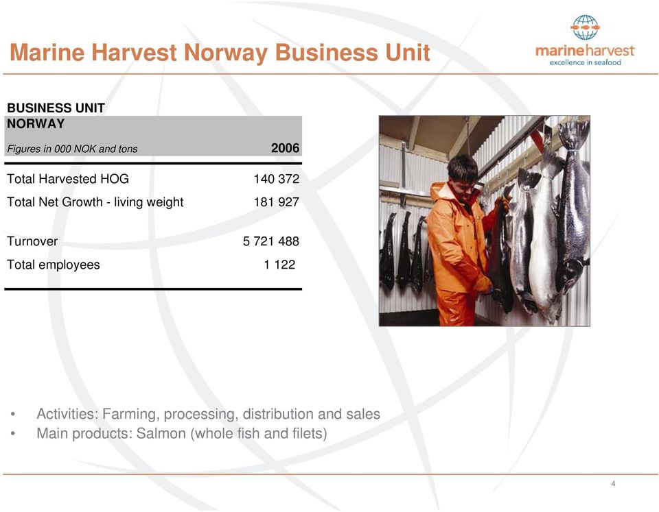 181 927 Turnover 5 721 488 Total employees 1 122 Activities: Farming,