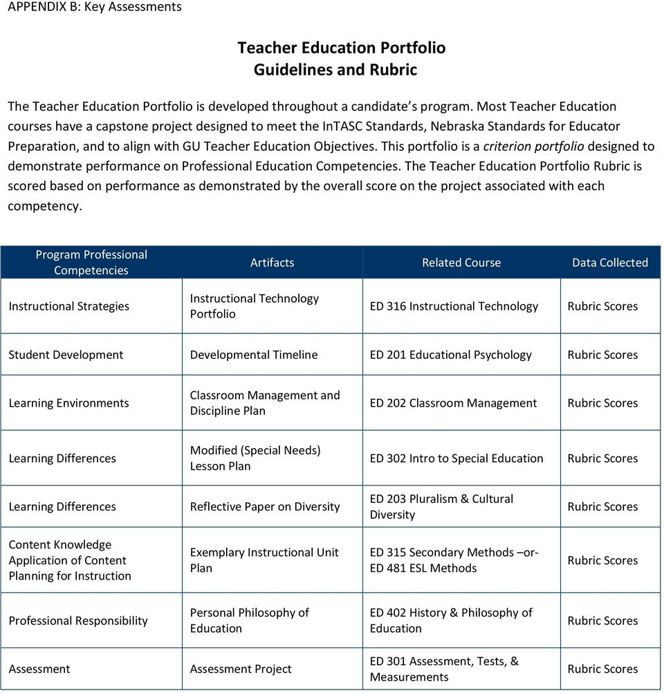 This portfolio is a criterion portfolio designed to performance on Professional Education Competencies.