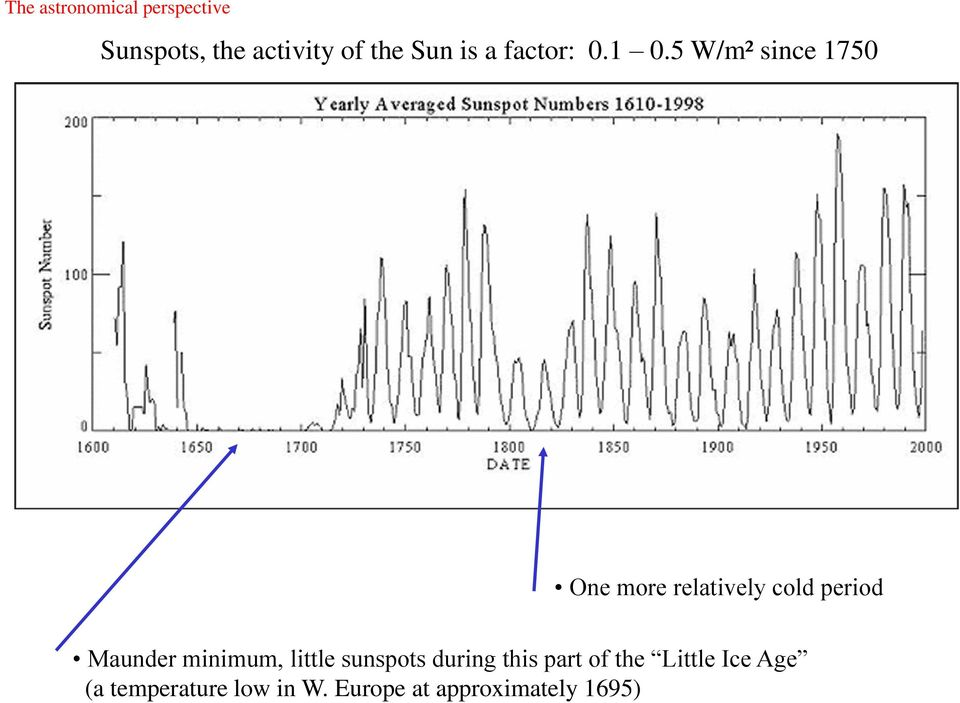 5 W/m² since 1750 One more relatively cold period Maunder