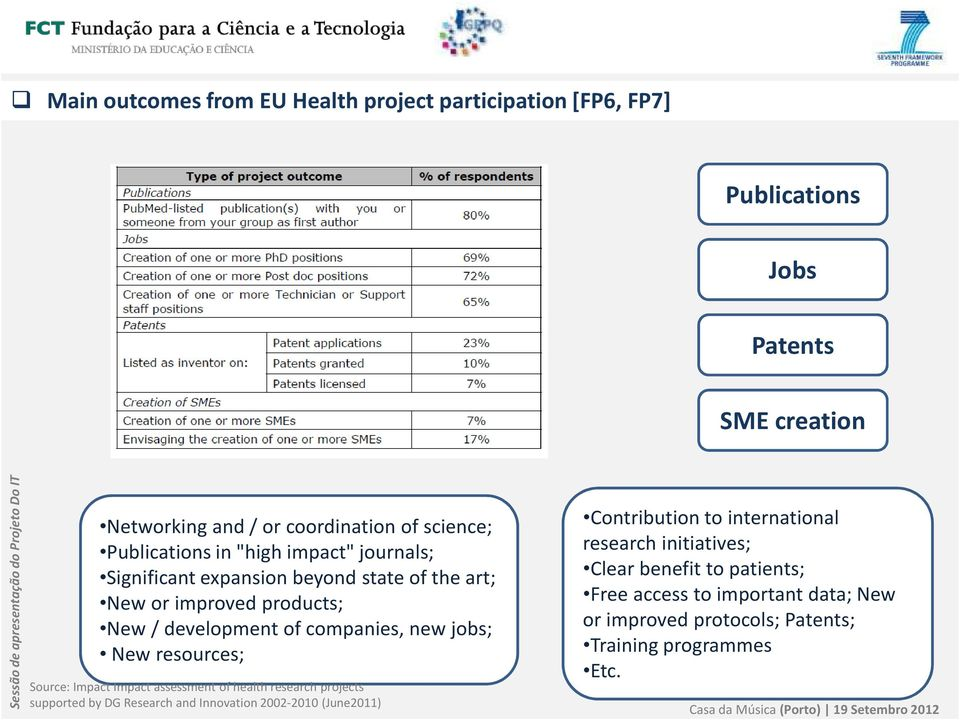 jobs; New resources; Source: Impact Impact assessment of health research projects supported by DG Research and Innovation 2002-2010 (June2011)