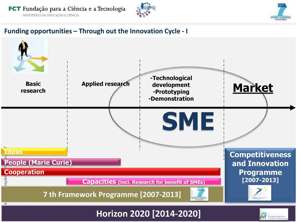 (Marie Curie) Cooperation Capacities (incl.
