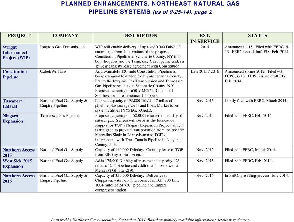 PLANNED ENHANCEMENTS, NORTHEAST NATURAL GAS PIPELINE SYSTEMS (as of