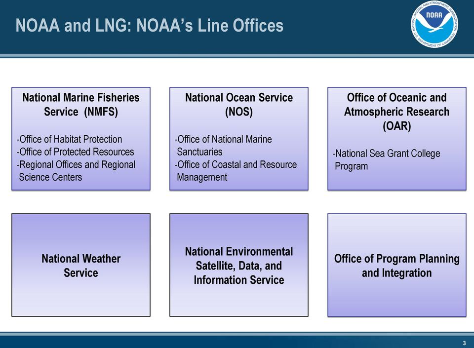 -Office of Coastal and Resource Management Office of Oceanic and Atmospheric Research (OAR) -National Sea Grant College Program