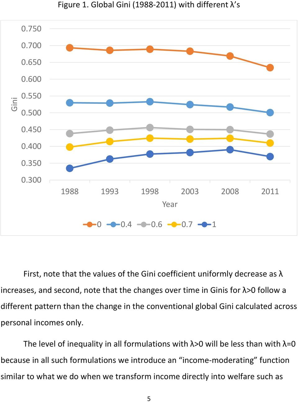 different pattern than the change in the conventional global Gini calculated across personal incomes only.