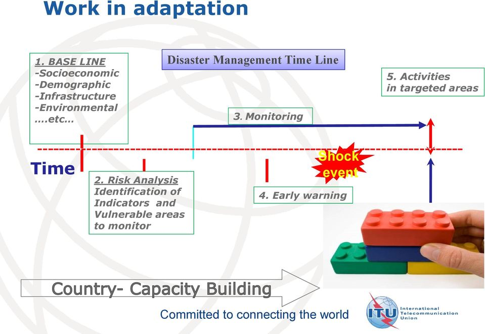etc Disaster Management Time Line 3. Monitoring 5.