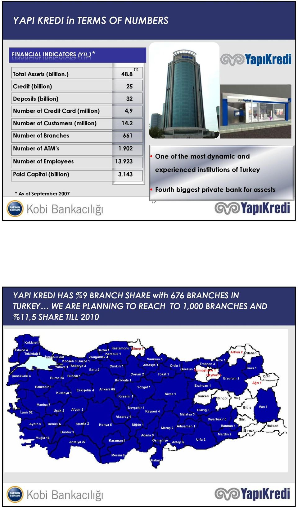 2 Number of Branches 661 Number of ATM ATM s (1) 1,902 Number of Employees One of the most dynamic and 13,923 Paid Capital (billion) billion) experienced institutions of Turkey 3,143 Fourth biggest