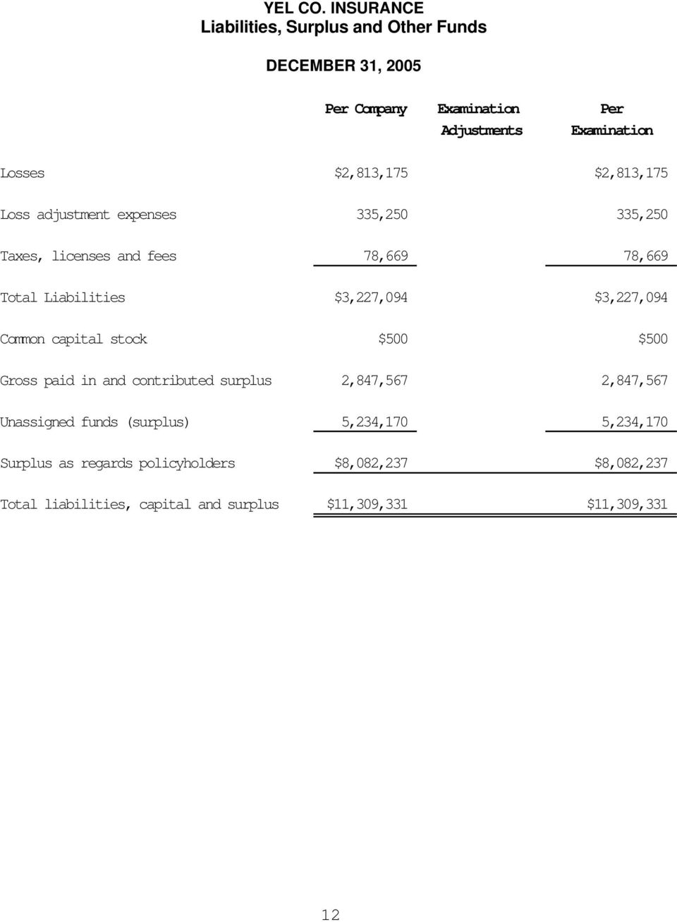 $2,813,175 $2,813,175 Loss adjustment expenses 335,250 335,250 Taxes, licenses and fees 78,669 78,669 Total Liabilities $3,227,094