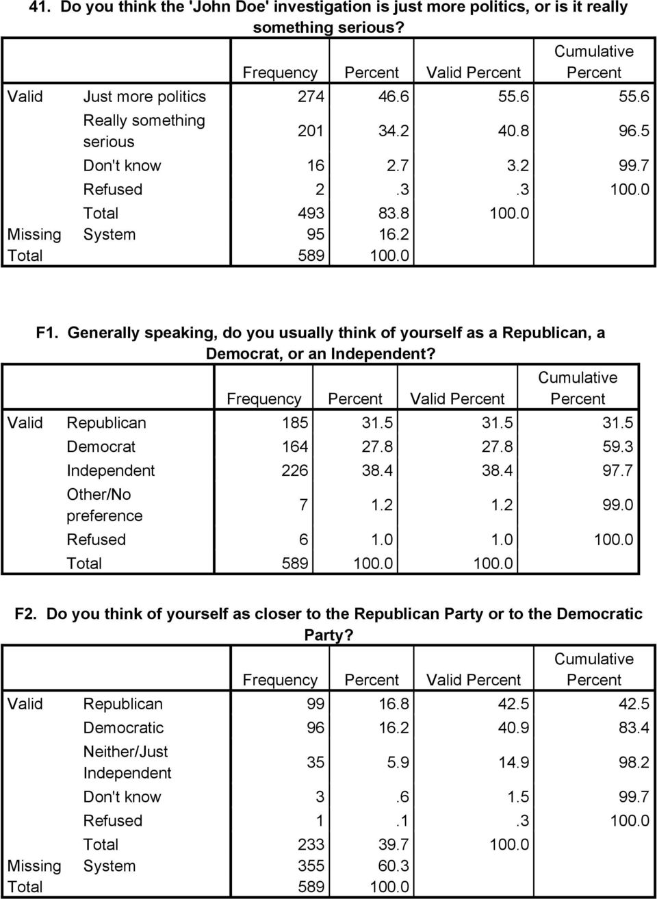 Generally speaking, do you usually think of yourself as a Republican, a Democrat, or an Independent? Frequency Valid Valid Republican 185 31.5 31.5 31.5 Democrat 164 27.8 27.8 59.3 Independent 226 38.