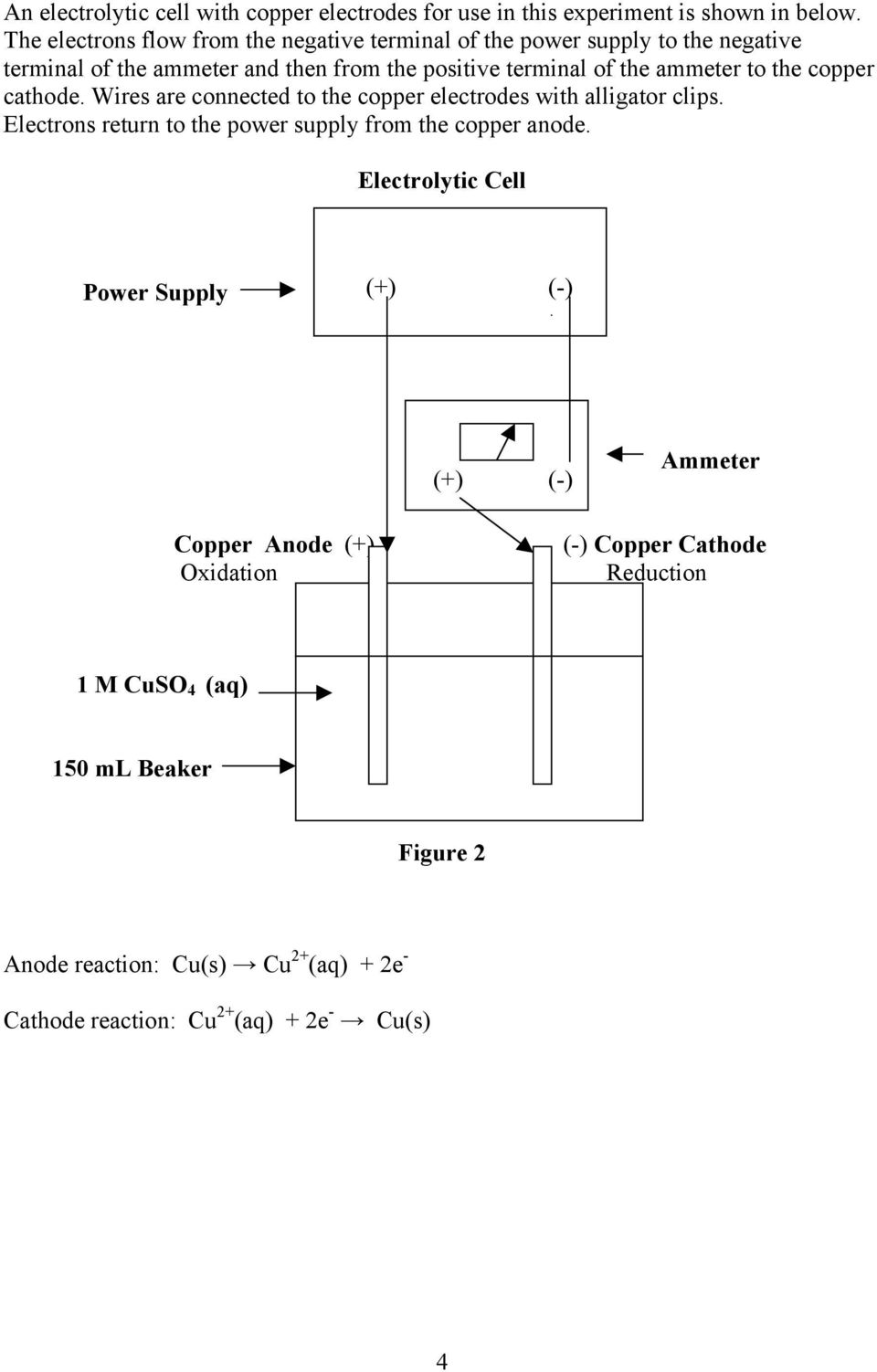 to the copper cathode. Wires are connected to the copper electrodes with alligator clips. Electrons return to the power supply from the copper anode.