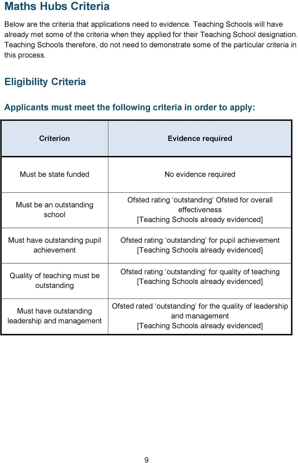 Eligibility Criteria Applicants must meet the following criteria in order to apply: Criterion Evidence required Must be state funded No evidence required Must be an outstanding school Must have