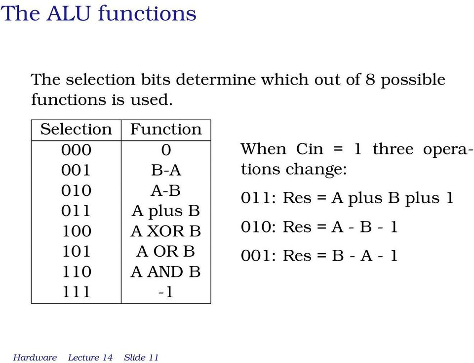 Selection Function 000 0 001 B-A 010 A-B 011 A plus B 100 A XOR B 101 A OR B