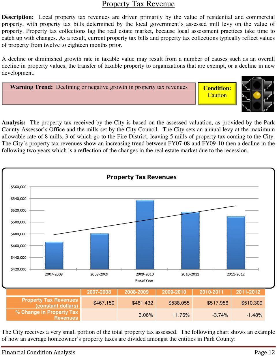 As a result, current property tax bills and property tax collections typically reflect values of property from twelve to eighteen months prior.