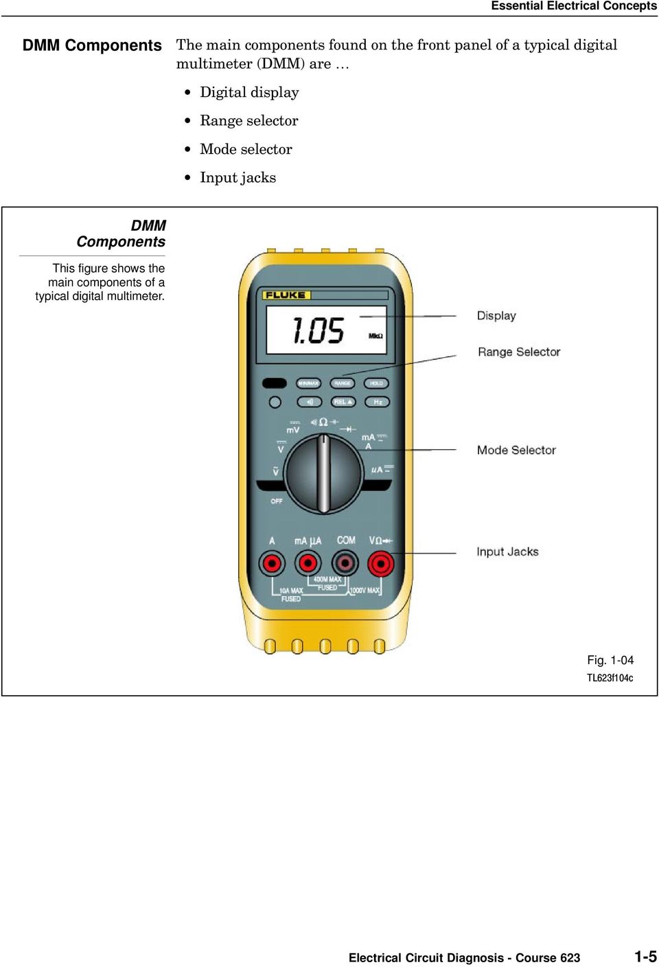 selector Input jacks DMM Components This figure shows the main components of a