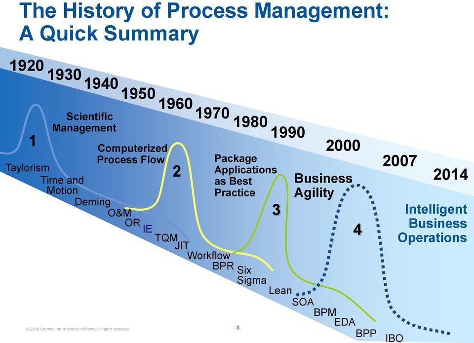 Workflow 1960 1970 1980 1990 2 Package Applications as Best Practice 3 2000 Business