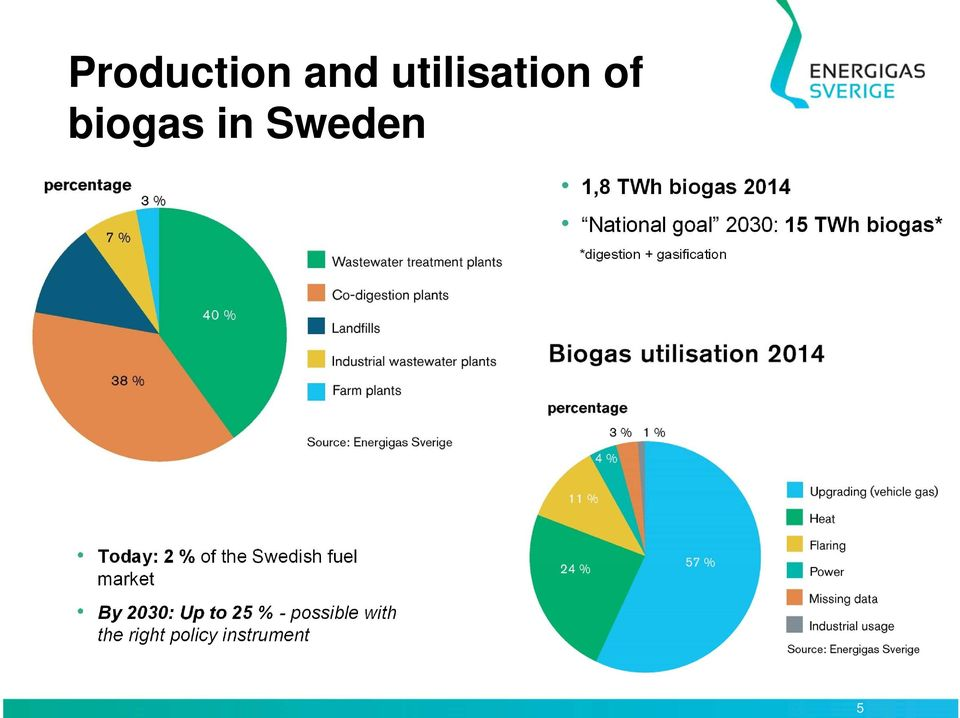 + gasification Today: 2 % of the Swedish fuel market By