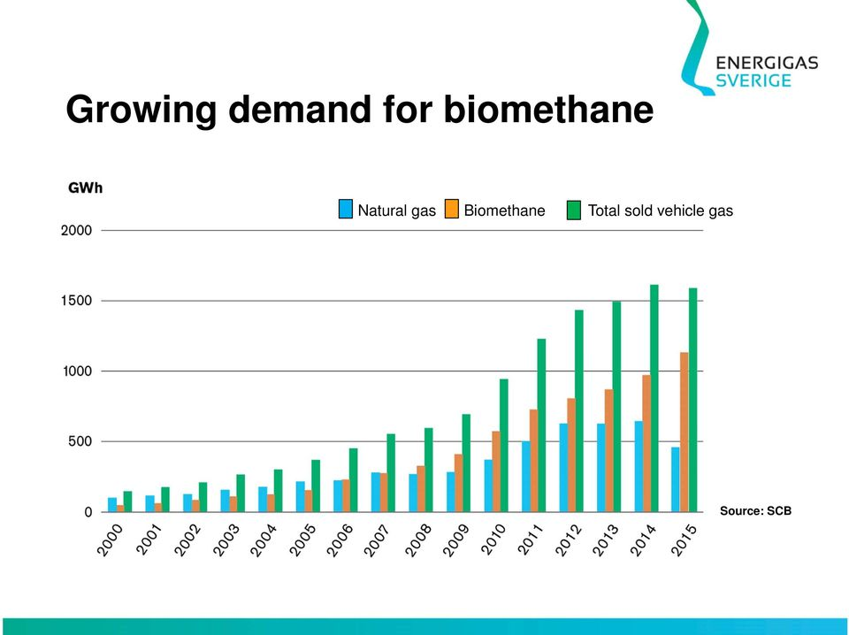 gas Biomethane Total