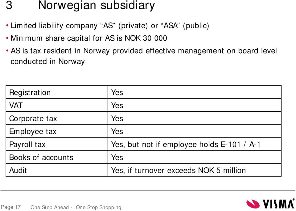 conducted in Norway Registration Yes VAT Yes Corporate tax Yes Employee tax Yes Payroll tax Yes, but