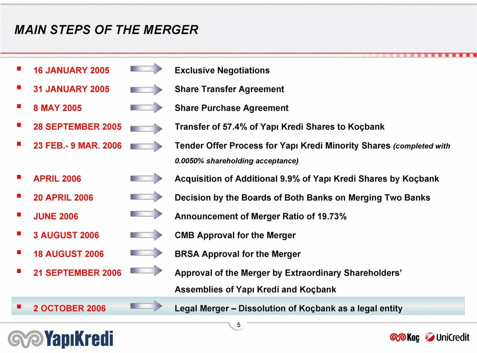 9% of Yapı Kredi Shares by Koçbank 20 APRIL 2006 Decision by the Boards of Both Banks on Merging Two Banks JUNE 2006 Announcement of Merger Ratio of 19.