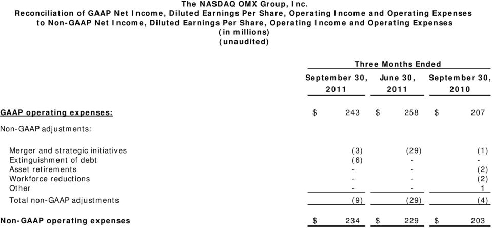Share, Operating Income and Operating Expenses (in millions) (unaudited) Three Months Ended September 30, June 30, September 30, 2011 2011 2010 GAAP