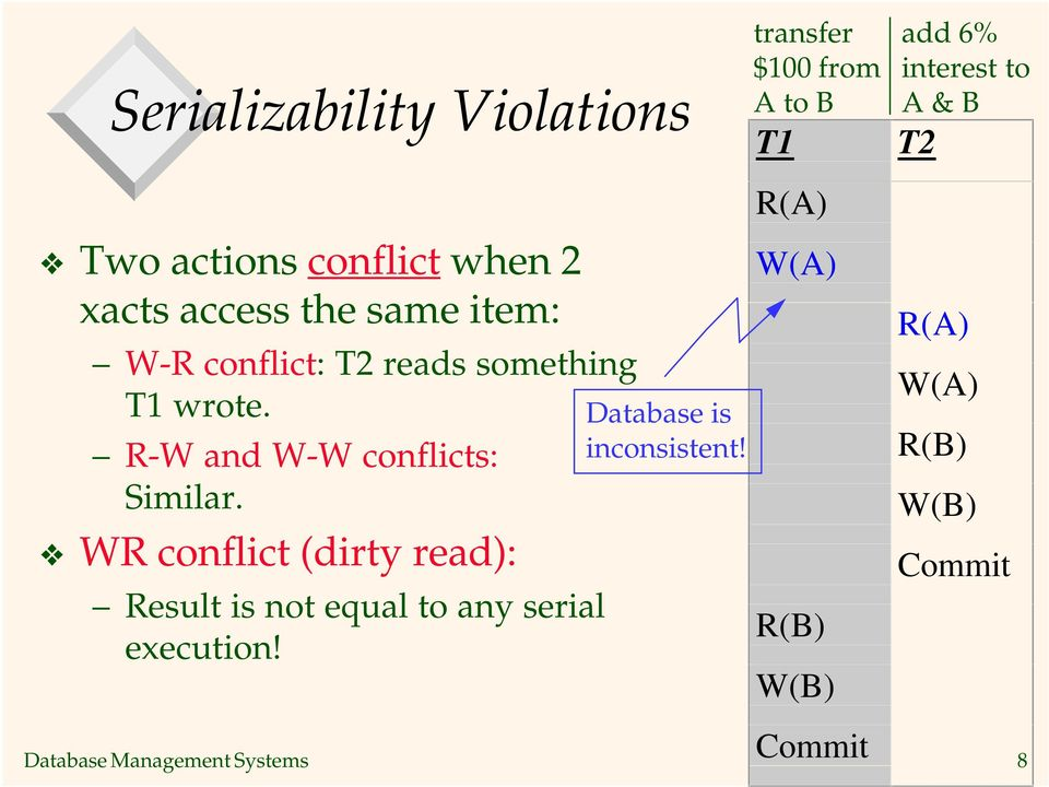 WR conflict (dirty read): Result is not equal to any serial execution! Database is inconsistent!