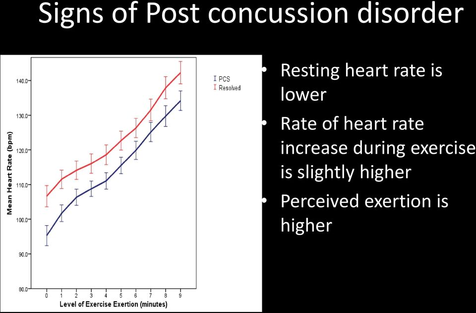 heart rate increase during exercise is slightly higher