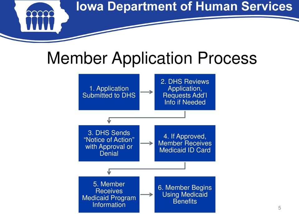 DHS Sends Notice of Action with Approval or Denial 4.