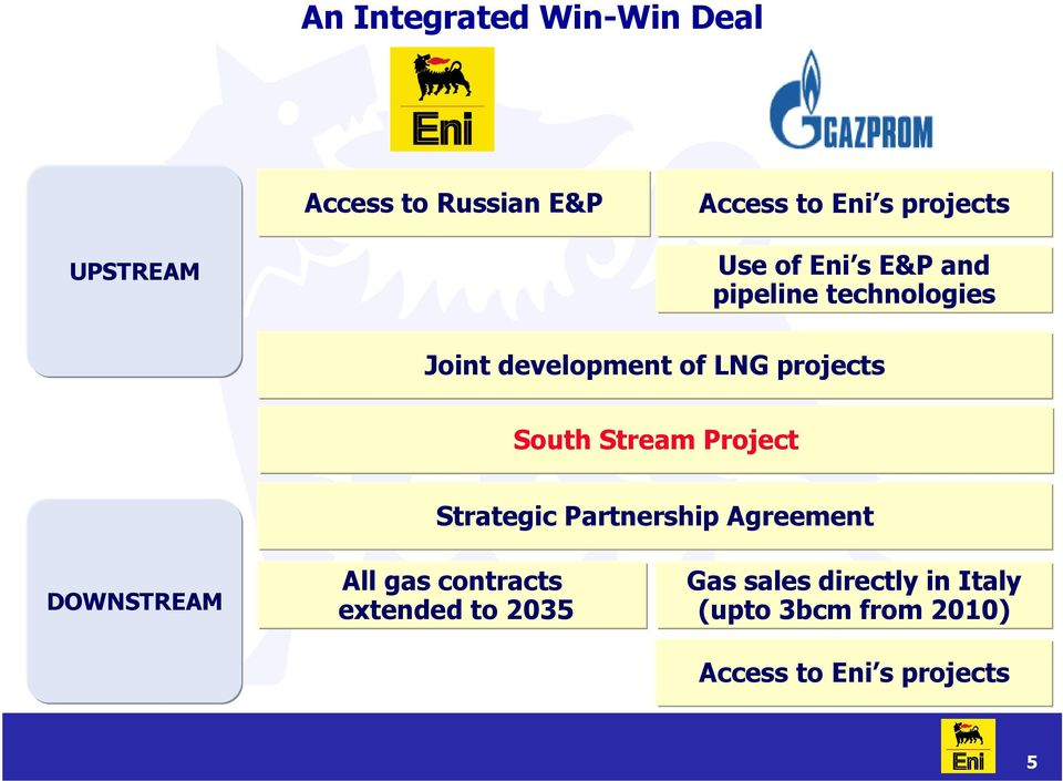 Stream Project Strategic Partnership Agreement DOWNSTREAM All gas contracts
