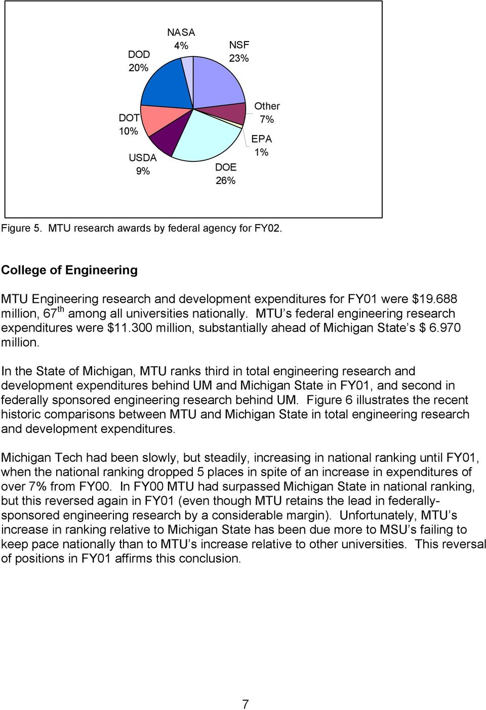 MTU s federal engineering research expenditures were $11.300 million, substantially ahead of Michigan State s $ 6.970 million.