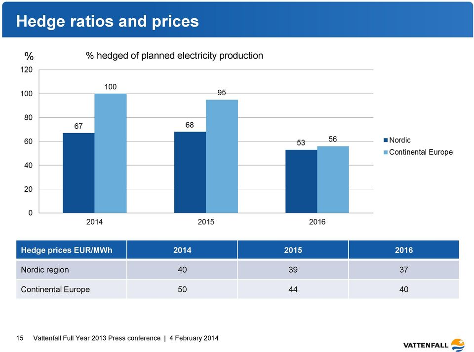 prices EUR/MWh 2014 2015 2016 Nordic