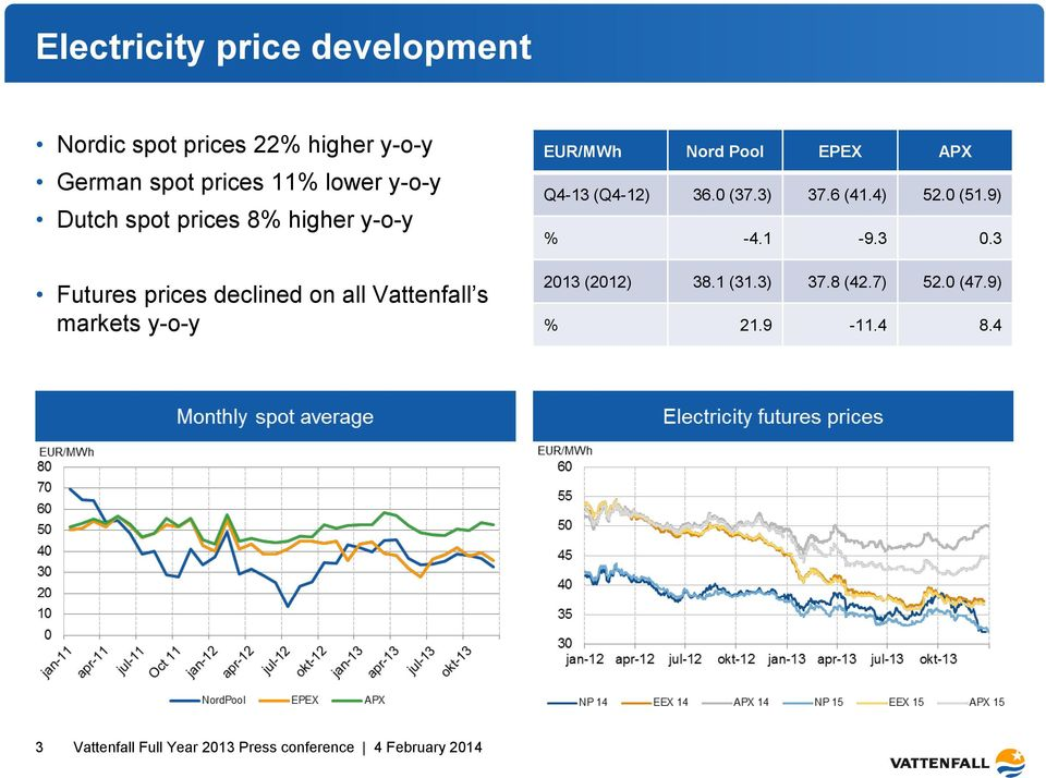 Vattenfall s markets y-o-y EUR/MWh Nord Pool EPEX APX Q4-13 (Q4-12) 36.0 (37.3) 37.