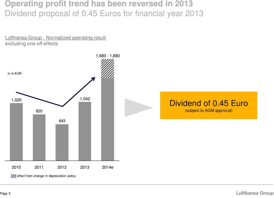 excluding one-off effects 1,680-1,880 in m EUR 1,020 1,042 820 Dividend of 0.