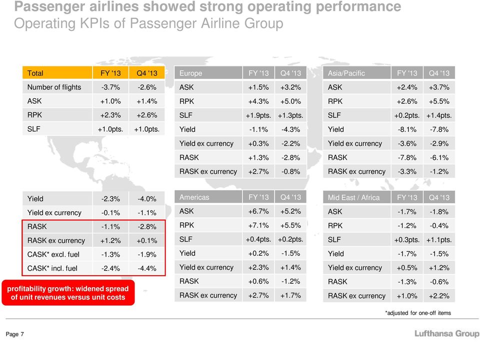 8% Asia/Pacific FY '13 Q4 '13 ASK +2.4% +3.7% RPK +2.6% +5.5% SLF +0.2pts. +1.4pts. Yield -8.1% -7.8% Yield ex currency -3.6% -2.9% RASK -7.8% -6.1% RASK ex currency -3.3% -1.2% Yield -2.3% -4.