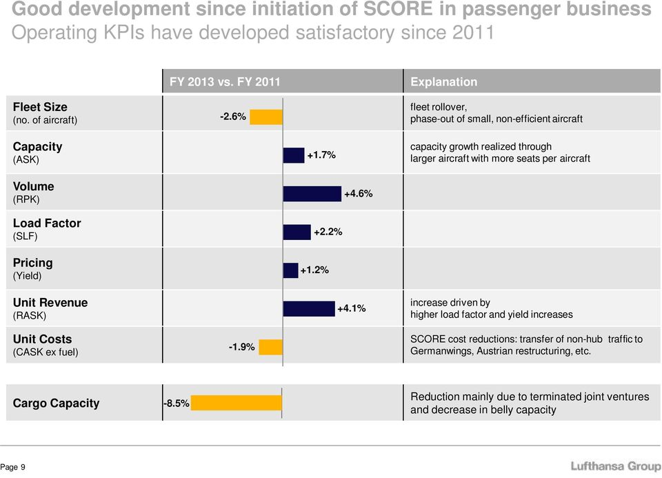 7% capacity growth realized through larger aircraft with more seats per aircraft Volume (RPK) +4.6% Load Factor (SLF) Pricing (Yield) Unit Revenue (RASK) +2.2% +1.2% +4.