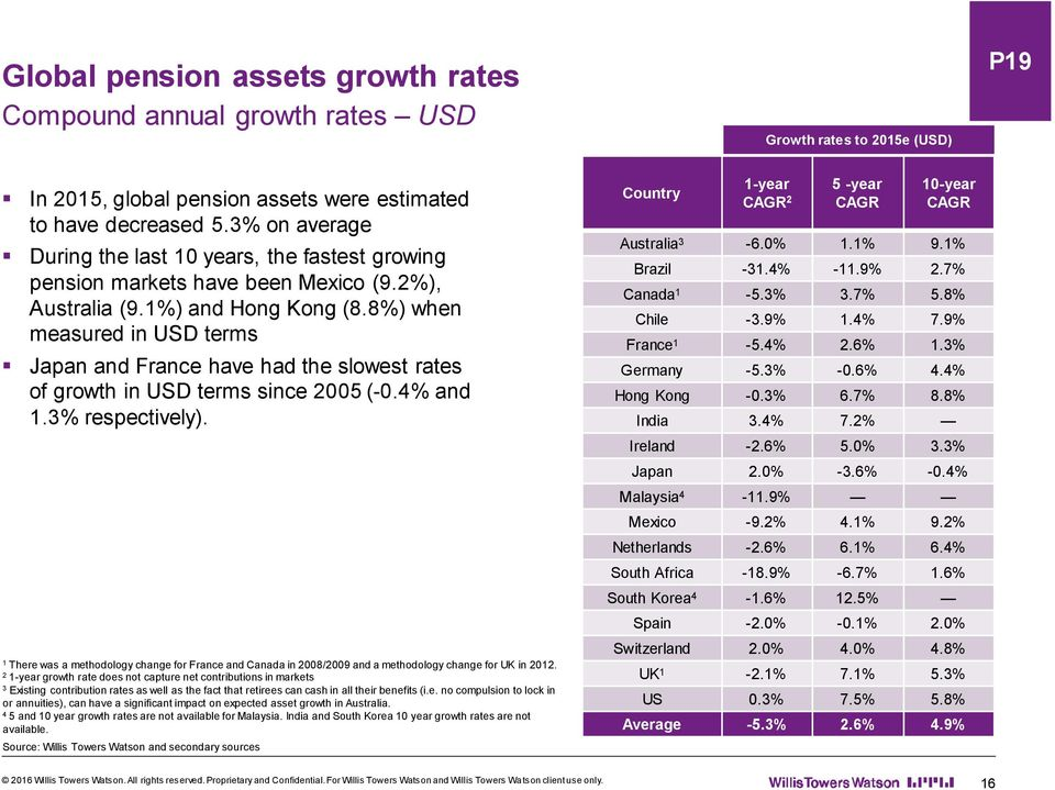 8%) when measured in USD terms Japan and France have had the slowest rates of growth in USD terms since 2005 (-0.4% and 1.3% respectively).