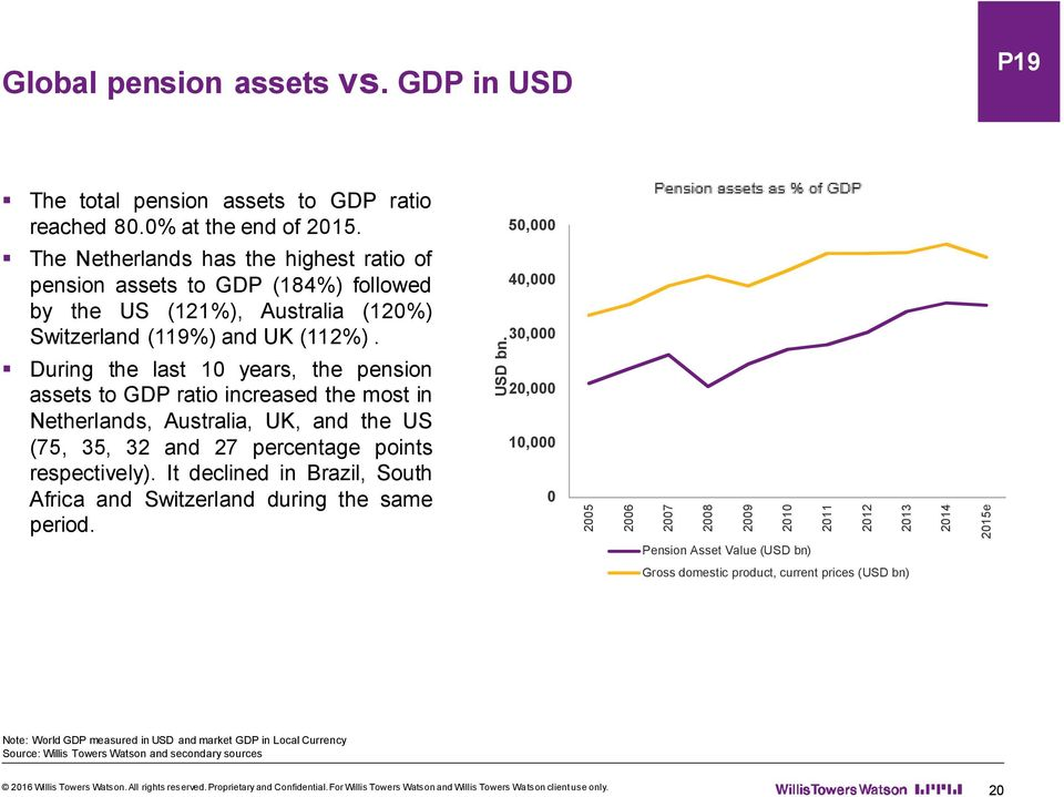 During the last 10 years, the pension assets to GDP ratio increased the most in Netherlands, Australia, UK, and the US (75, 35, 32 and 27 percentage points respectively).