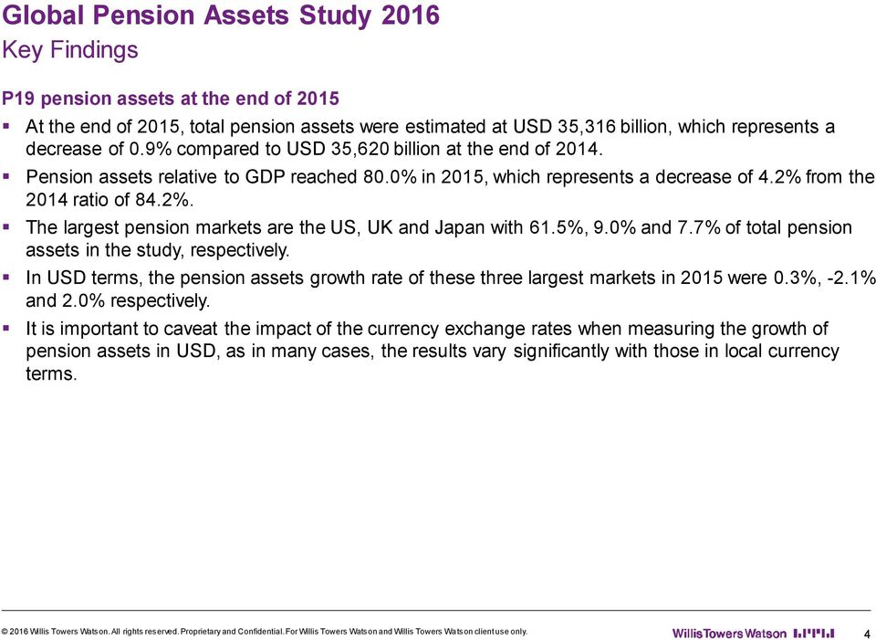 from the 2014 ratio of 84.2%. The largest pension markets are the US, UK and Japan with 61.5%, 9. and 7.7% of total pension assets in the study, respectively.