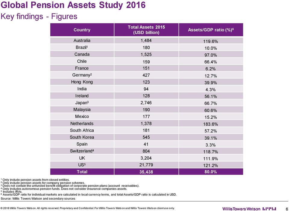 2% South Korea 545 39.1% Spain 41 3.3% Switzerland 4 804 118.7% UK 3,204 111.9% US 5 21,779 121.2% Total 35,438 80. 1 Only include pension assets from closed entities.