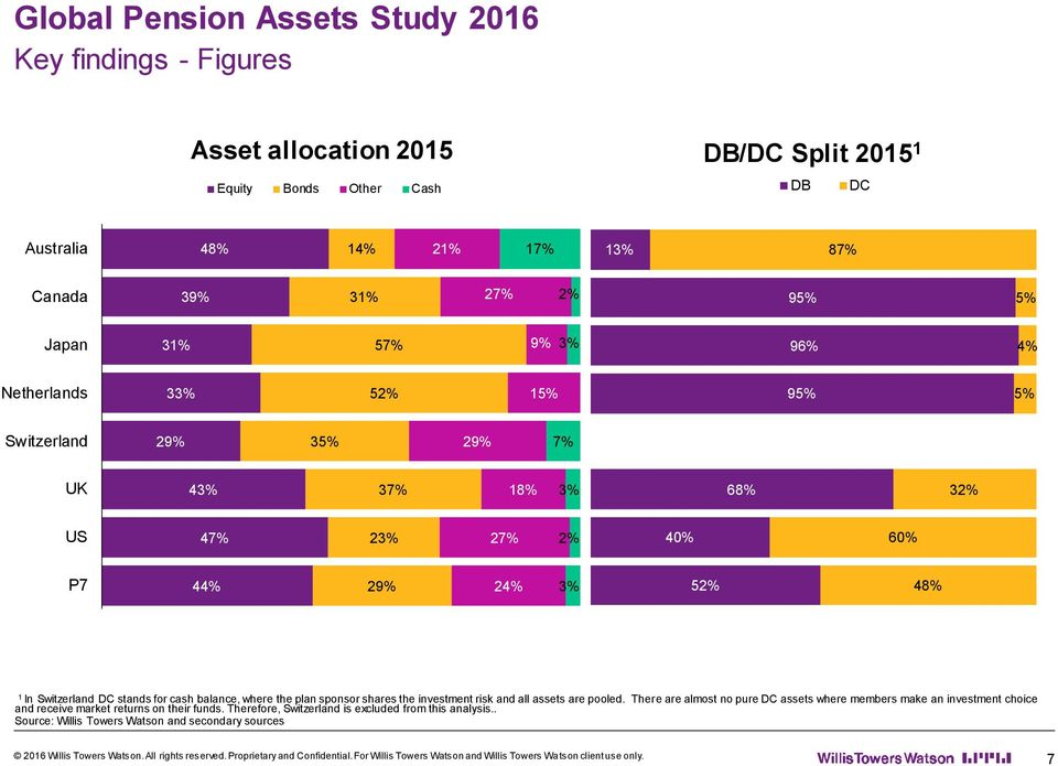 44% 29% 24% 3% 52% 48% 1 In Switzerland DC stands for cash balance, where the plan sponsor shares the investment risk and all assets are pooled.