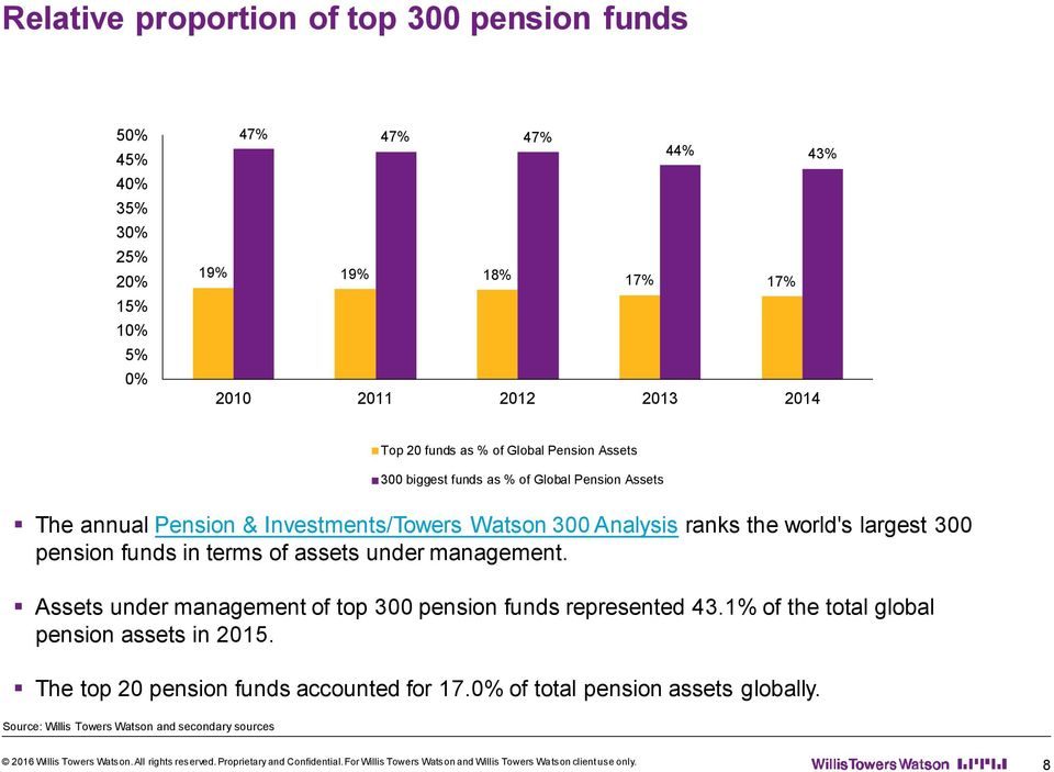 Analysis ranks the world's largest 300 pension funds in terms of assets under management.