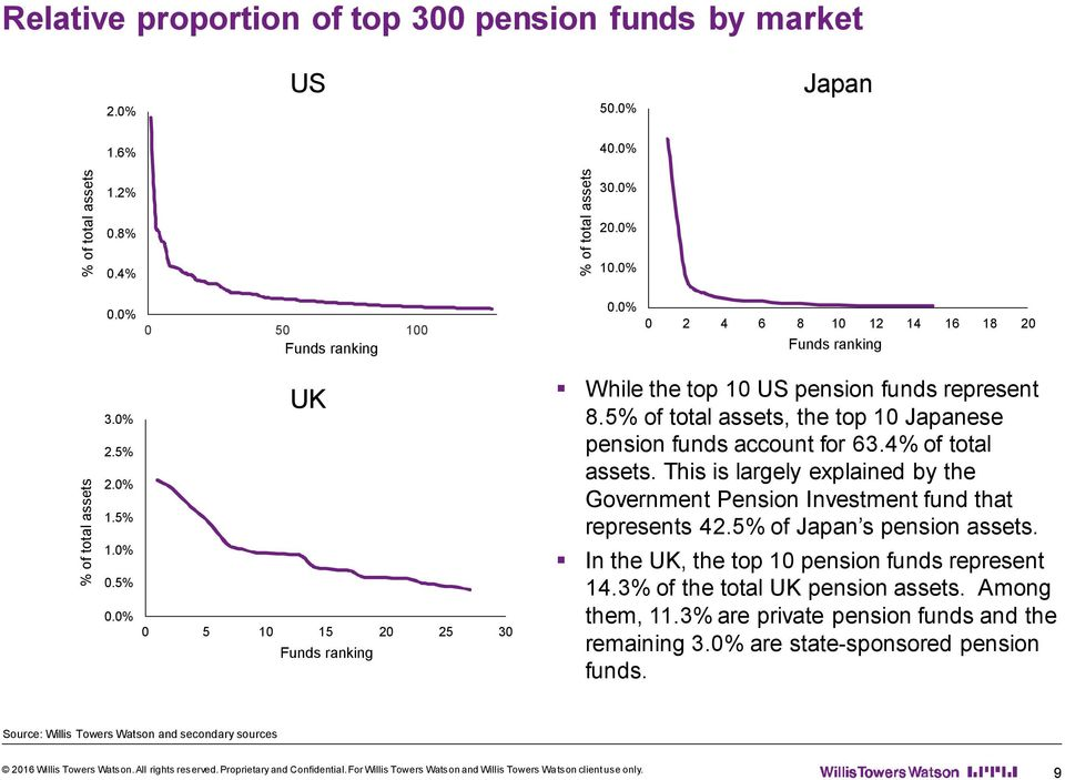 5% of total assets, the top 10 Japanese pension funds account for 63.4% of total assets. This is largely explained by the Government Pension Investment fund that represents 42.