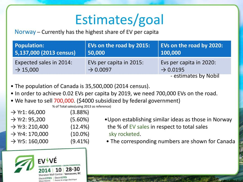 02 EVs per capita by 2019, we need 700,000 EVs on the road. We have to sell 700,000. ($4000 subsidized by federal government) % of Total sales(using 2013 as reference) Yr1: 66,000 (3.