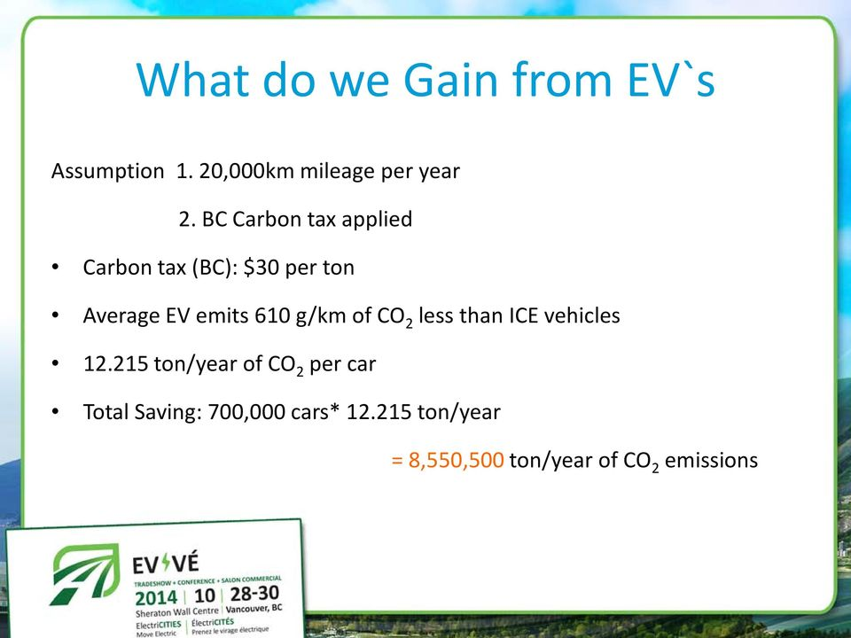 g/km of CO 2 less than ICE vehicles 12.
